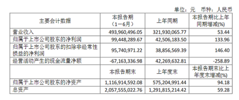 MiniLED设备等发力,新益昌上半年净利大增134%