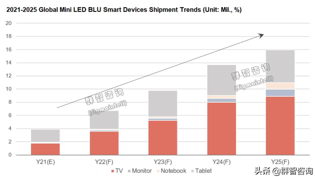 预计2021年全球MiniLED背光终端出货规模近400万