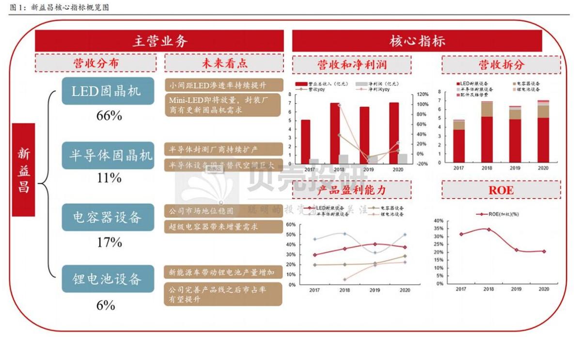 新益昌:固晶机龙头,MiniLED和半导体业务迎新机!