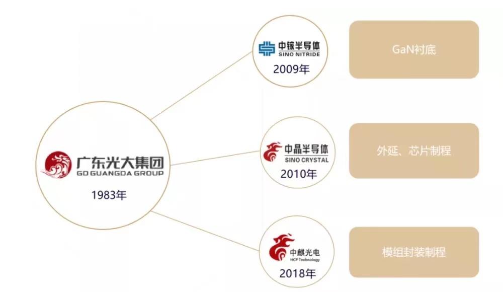 富采,臻鼎,凌云光,中麒光电MiniLED动态汇总  第5张